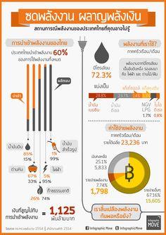 ซดพลังงาน ผลาญพลังเงิน (Thailand Energy Report)