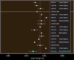 Astrofísica y Física: Nueva medida de la constante de gravitación universal
