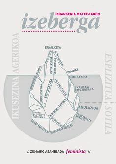 Indarkeria matxistaren izeberga. Zumaiako asanblada feminista. Twitter, Map, Signs, Shop Signs, Sign, Maps, Peta, Dishes