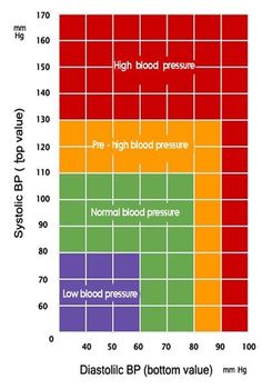 Charting your blood Pressure