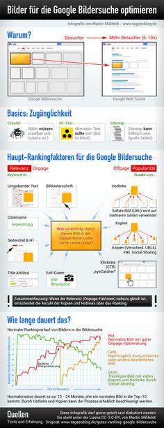 Google Bildersuche - Rankingfaktoren für Bilder
