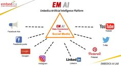 How your ads are interacting with people? Centralize your social media data and track all your online advertising campaigns at just one place with EM AI Platform. Online Advertising, Advertising Campaign, Google Ads, Data Science, Artificial Intelligence, Machine Learning, Ems, Istanbul, Digital Marketing