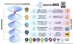 With @AtomicDEX the user 1) doesn't risk his funds from a scam exit or a hack. He owns his keys 🛡️ 2) has lower fees and no withdrawal cost💰 3) saves time because there is no withdraw⚡ 4) has a much wider choice of trade pairs 🌍 5) has no KYC 🎭 #BITCOINZ #KMD #BTCZ #btc Keys, Connection, It Works, Pairs, Community, Key, Nailed It