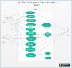 Use Case Diagram – Student Attendance System Project. The use case diagram is usually referred to as behaviour diagram used to describe the actions of all user in a system. All user describe in use case are actors and the functionality as the action of the system. #UseCase #Student #Attendence #System #UML #Software #Management #Education #diagram #templates