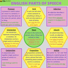 The parts of speech explain how a word is used in a sentence.