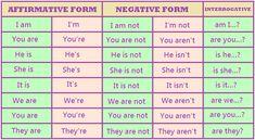 Empecemos con el presente afirmativo del verbo to be.