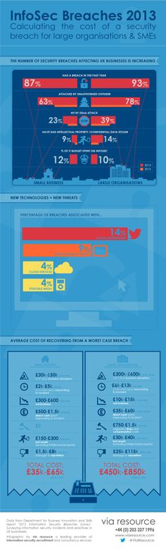 How much would a security breach cost your business? – infographic