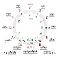 Circle of fifths deluxe 4 - Key signature - Wikipedia