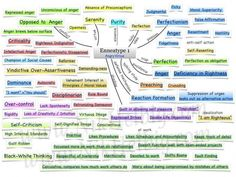 Enneagram type 1 mind map