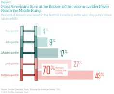 The American dream is a lie, in one chart.
