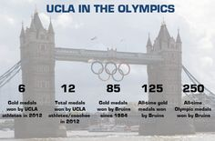 Final Olympic numbers after London 2012