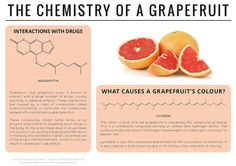 Chemistry of a grapefruit. Andy Brunning, a high school chemistry teacher in the U.K., makes beautiful infographics on everyday chemistry on his blog, .