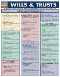 Wills & Trusts, EDUCATİON, This guides gives you an overview of the will & trust structures. It is a great tool for law students or anyone looking to gain knowledge on th. Funeral Planning Checklist, Family Emergency Binder, When Someone Dies, Last Will And Testament, Life Binder, Paralegal, After Life, Life Plan, Life Organization