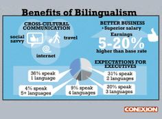 Not convinced if speaking a second or third language could be a strategic competitive advantage? Take a look at this infographic. #bilingualism