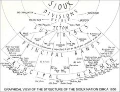 A graphical view of the structure of the Sioux nation around 1850. Just click on the picture to see full size image.
