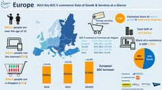 Ecommerce in Europe 2016