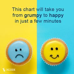 This Chart Will Take You From Grumpy To Happy In Just A Few Minutes  Whether it's puppies playing in a ball pit or a tune you can't help but tap your foot to, you can boost your feelings of happiness in just a matter of minutes.  Read more here ➨ http://huff.to/1mjnf4X