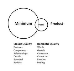 I am the victim of Minimum Viable Product mentality. Minimum Viable Product (MVP) is a product development methodology popular with start-ups to focus a product on the minimum viable features that… App Development Companies, Product Development, Lean Six Sigma, Eyes On The Prize, Change Management, User Experience Design, Information Design, The Victim, Interface Design