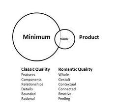 The Tyranny of the Minimum Viable Product — Medium