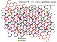 Sketch of the two twisted graphene layers. Credit: Image courtesy of Springer Science+Business Media