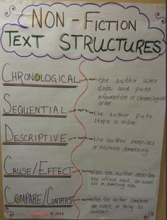 Text Structure Anchor Chart and Reading Strategies Bundle. The focus of this strategy is to teach students about the different types of text structure. You will receive two interactive reading strategy PDFs that are great to use with your students. Also included is an anchor chart in PDF format that you will be able to use in your classroom. You could print it out in color, or display with a projection system for your students to view. $