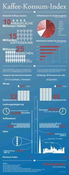 Kaffee Konsum Index #Infografik