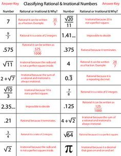 Classifying Rational & Irrational Numbers | Printables