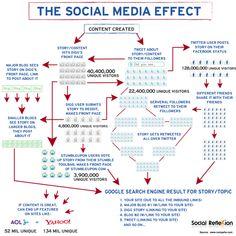 The Social Media Marketing Effect Infograph