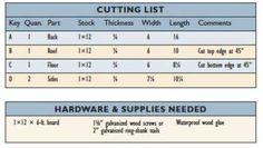Дерево список резки для изготовления коробки синица вложенности