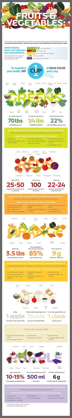 Fruits & Vegetables. Found on huffingtonpost.com