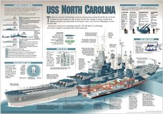 The first of a new class of battleships to join the American fleet during World War II, the North Carolina served its country for only six years. In t