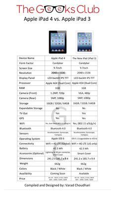 http://www.thegeeksclub.com/ipad-4-ipad-3-difference-comparison-chart/ iPad 4 vs iPad 3: What's the difference