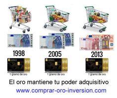 Pasan los años y todo cuesta más pero la misma cantidad de oro nos permite comprar lo mismo hoy que hace más de 20 años. El oro es poder adquisitivo. http://comprar-oro-inversion.com