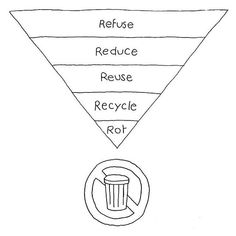 Image result for five r's of zero waste
