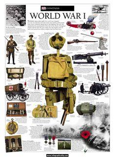 World War I Infographic