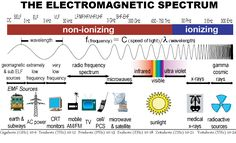 The electromagnetic spectrum ~ Electrical Engineering Pics