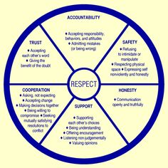 Healthy relationships wheel