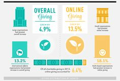 Why Year End Fundraising Should Start NOW [INFOGRAPHIC]