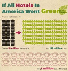 Eco-Tourism Graphs - The Future of Hotels is Green Infographic Looks at Sustainable Accomodations (GALLERY)