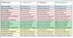 english grammar tenses rules