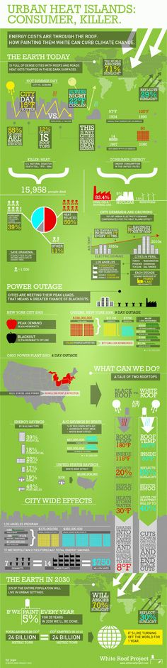 This infographic explains cities are full of heat trapping black surfaces, like black pavement raising city temps up to 22 degrees hotter than nearby suburbs. Sustainability Education, Urban Heat Island, Urban Ideas, Sustainable Architecture, Sustainable Design, Landscape Architecture, Landscape Design, Cool Roof, Alternative Energy