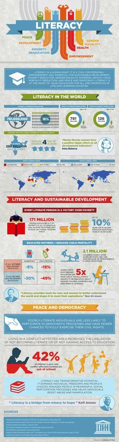 UNESCO International Literacy Day - Literacy in the World Infographic International Literacy Day, International Development, Modern Books, Instructional Design, Information Graphics, Sustainable Development, Always Learning, Reading Material, Sustainability