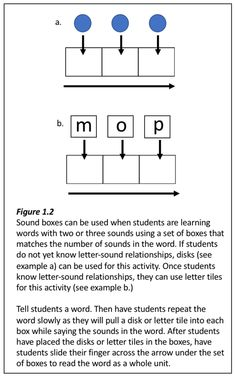 What's the best way to teach the Alphabetic Principle? Word Study, Letter Sounds, School Stuff, Literacy, Alphabet, How To Apply, Relationship, Letters, Teaching