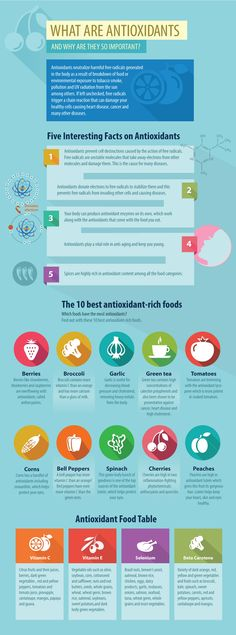 What Are #Antioxidants Infographic