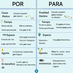 Learning Apps Foreign Language Learn Spanish For Kids Link Info: 2540426146 Spanish Notes, Spanish Basics, Study Spanish, Spanish Grammar, Spanish Vocabulary, Spanish English, Spanish Language Learning, Spanish Teacher, Foreign Language
