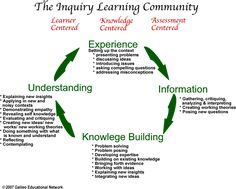 105764291226114145 on 6 Questions S Can Use Guide Inquiry Based Learning