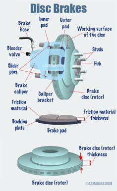How do disc brakes work? - - How do disc brakes work? Automotive How do disc brakes work? Engine Repair, Car Engine, Porsche 911 Gt2, 240z Datsun, Car Facts, Car Care Tips, Automotive Engineering, Automotive Group, Brake Repair