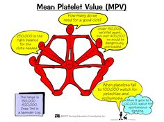 Mean Platelet Value (MPV) | Nursing Mnemonics and Tips