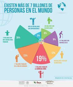 Existen más de 7 Billones de Personas en el Mundo. @GGroxanaaguirre @JorgeGaloMedina @linosma @ppcalzada @lalopbar
