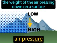 Air Pressure: The weight of the air pressing down on a surface. Greenhouse Effect, Cold Front, Water Cycle, Easy Science, Environmental Science, Definitions, Chemistry, Homeschool, Surface